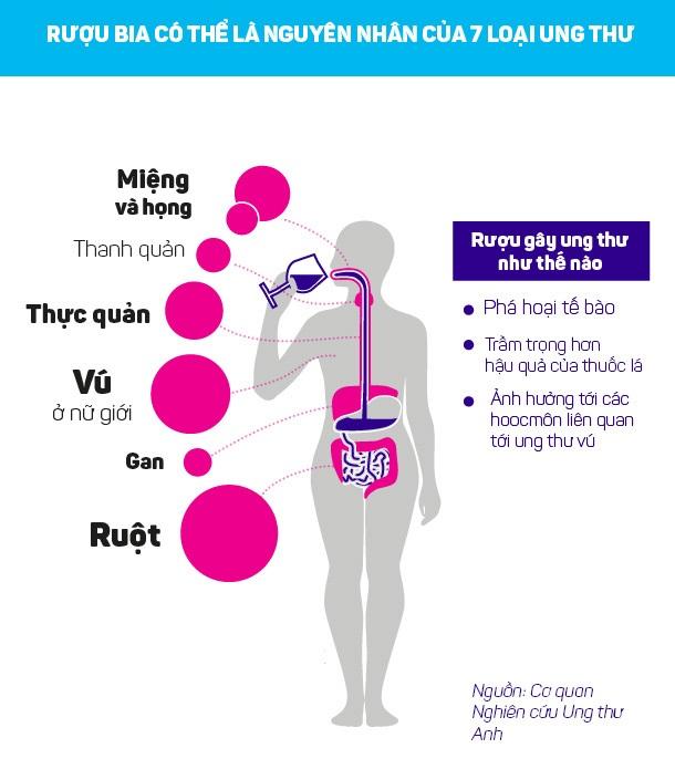 Người ung thư thì hầu hết đều uống rượu, nghiện rượu