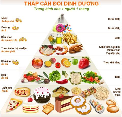 Đánh giá khẩu phần ăn để đảm bảo dinh dưỡng cho bệnh nhân ung thư