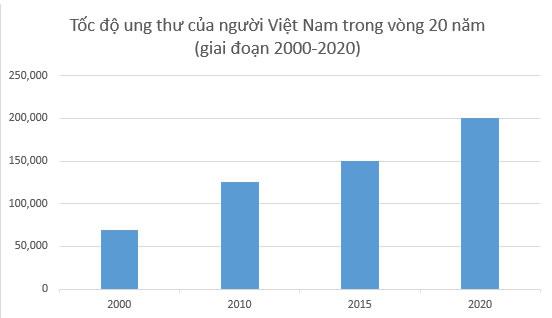 Nguyên nhân gây ung thư ở Việt Nam