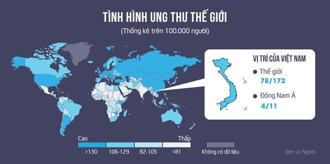 tỷ lệ mắc ung thư ở Việt Nam