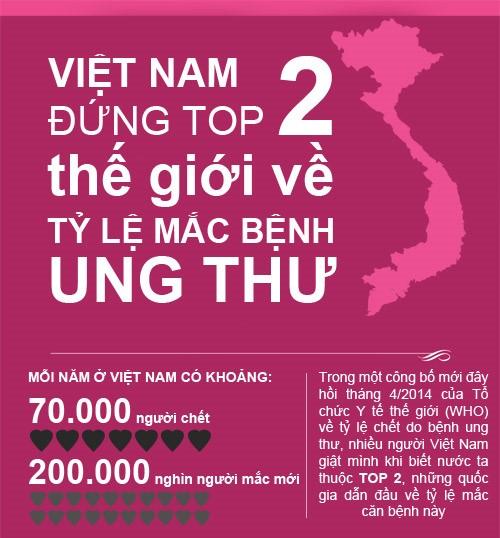 ung thư tại Việt Nam